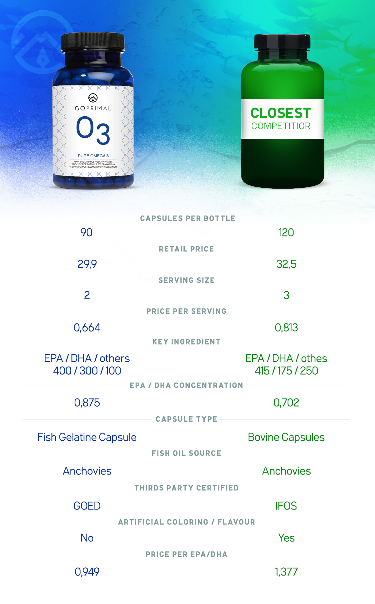fish oil test Go Primal Omega